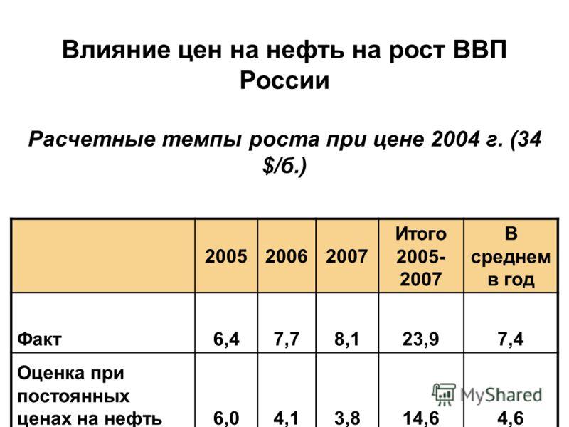 Влияние цен на нефть на рост ВВП России Расчетные темпы роста при цене 2004 г. (34 $/б.) 200520062007 Итого 2005- 2007 В среднем в год Факт6,47,78,123,97,4 Оценка при постоянных ценах на нефть6,04,13,814,64,6