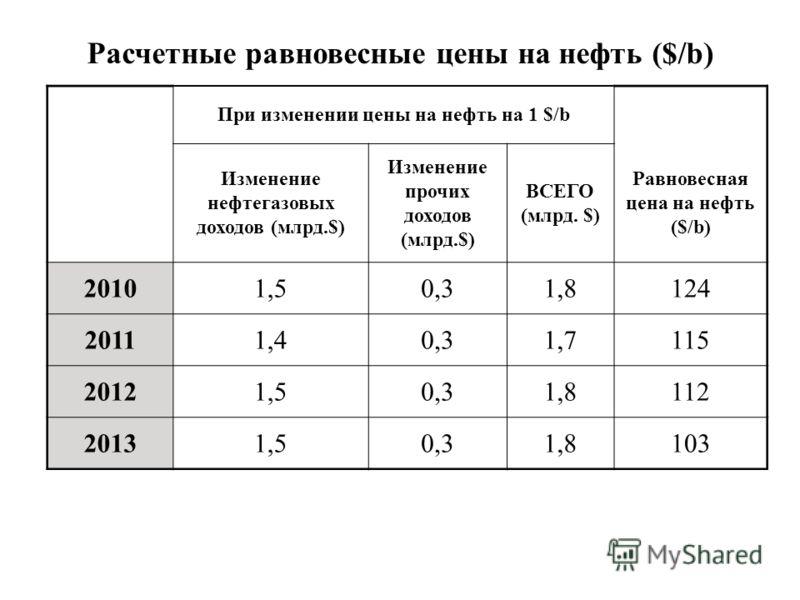 При изменении цены на нефть на 1 $/b Изменение нефтегазовых доходов (млрд.$) Изменение прочих доходов (млрд.$) ВСЕГО (млрд. $) Равновесная цена на нефть ($/b) 20101,50,31,8124 20111,40,31,7115 20121,50,31,8112 20131,50,31,8103 Расчетные равновесные ц