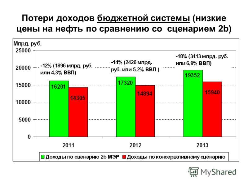Потери доходов бюджетной системы (низкие цены на нефть по сравнению со сценарием 2b)
