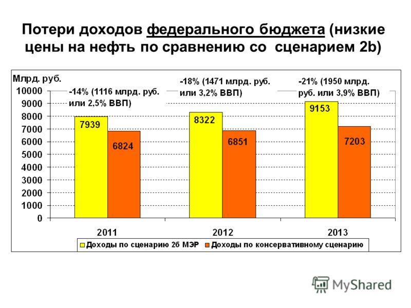Потери доходов федерального бюджета (низкие цены на нефть по сравнению со сценарием 2b)