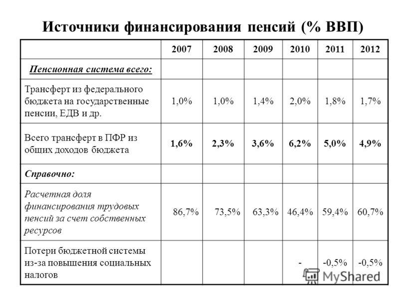 200720082009201020112012 Пенсионная система всего: Трансферт из федерального бюджета на государственные пенсии, ЕДВ и др. 1,0% 1,4%2,0%1,8%1,7% Всего трансферт в ПФР из общих доходов бюджета 1,6%2,3%3,6%6,2%5,0%4,9% Справочно: Расчетная доля финансир