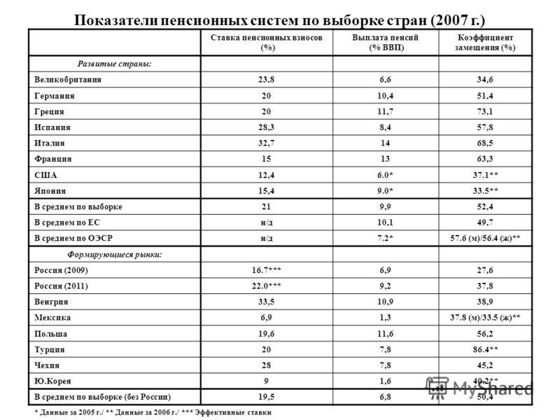Ставка пенсионных взносов (%) Выплата пенсий (% ВВП) Коэффициент замещения (%) Развитые страны: Великобритания23,86,634,6 Германия2010,451,4 Греция2011,773,1 Испания28,38,457,8 Италия32,71468,5 Франция151363,3 США12,46.0*37.1** Япония15,49.0*33.5** В