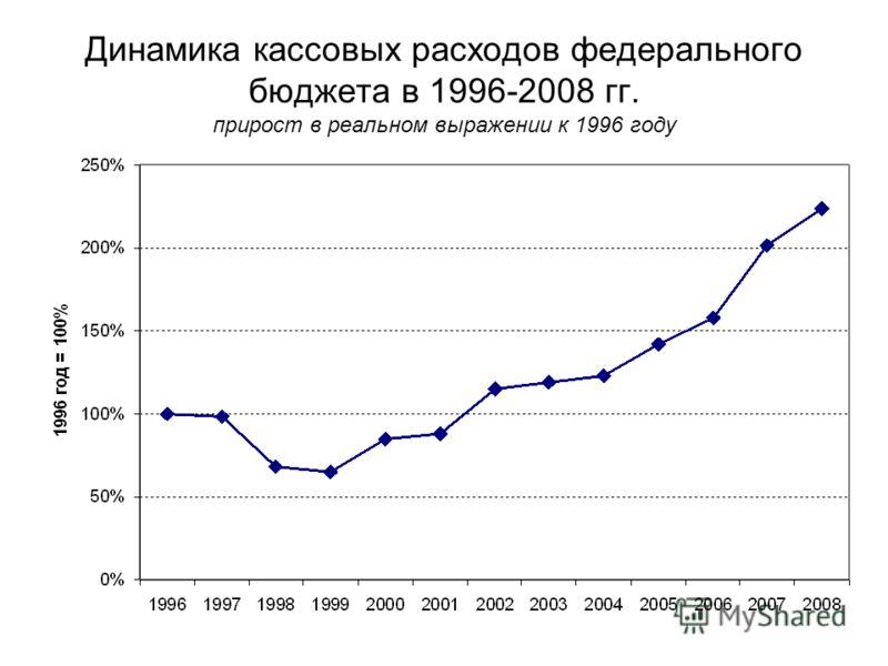 Динамика кассовых расходов федерального бюджета в 1996-2008 гг. прирост в реальном выражении к 1996 году