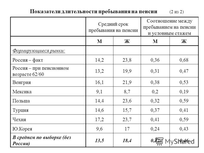 Средний срок пребывания на пенсии Соотношение между пребыванием на пенсии и условным стажем МЖМЖ Формирующиеся рынки: Россия – факт14,223,80,360,68 Россия – при пенсионном возрасте 62/60 13,219,90,310,47 Венгрия16,121,90,380,53 Мексика9,18,70,20,19 П