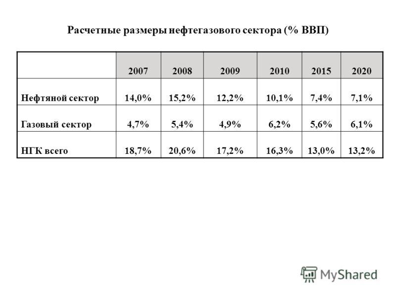 200720082009201020152020 Нефтяной сектор14,0%15,2%12,2%10,1%7,4%7,1% Газовый сектор4,7%5,4%4,9%6,2%5,6%6,1% НГК всего18,7%20,6%17,2%16,3%13,0%13,2% Расчетные размеры нефтегазового сектора (% ВВП)