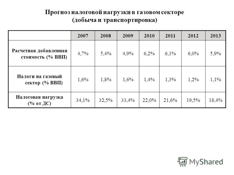 2007200820092010201120122013 Расчетная добавленная стоимость (% ВВП) 4,7%5,4%4,9%6,2%6,1%6,0%5,9% Налоги на газовый сектор (% ВВП) 1,6%1,8%1,6%1,4%1,3%1,2%1,1% Налоговая нагрузка (% от ДС) 34,1%32,5%33,4%22,0%21,6%19,5%18,4% Прогноз налоговой нагрузк