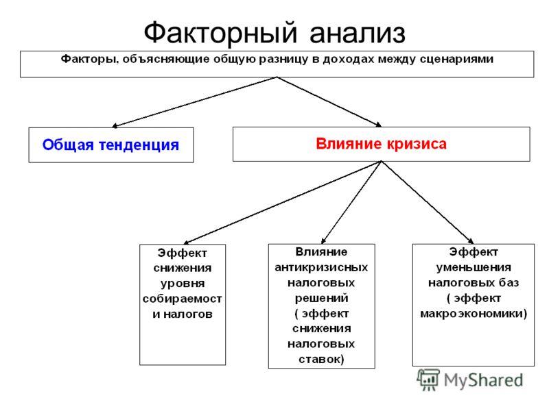 Факторный анализ