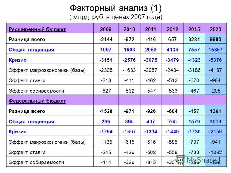 Факторный анализ (1) ( млрд. руб. в ценах 2007 года) Расширенный бюджет200920102011201220152020 Разница всего-2144-972-11665732349980 Общая тенденция1007160329594136755715357 Кризис-3151-2576-3075-3479-4323-5376 Эффект макроэкономики (базы)-2305-1633