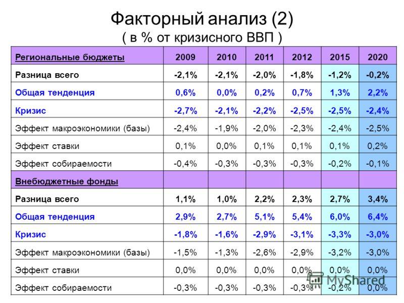 Факторный анализ (2) ( в % от кризисного ВВП ) Региональные бюджеты200920102011201220152020 Разница всего-2,1% -2,0%-1,8%-1,2%-0,2% Общая тенденция0,6%0,0%0,2%0,7%1,3%2,2% Кризис-2,7%-2,1%-2,2%-2,5% -2,4% Эффект макроэкономики (базы)-2,4%-1,9%-2,0%-2