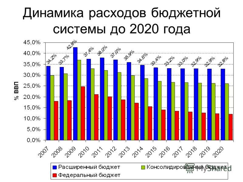 Динамика расходов бюджетной системы до 2020 года