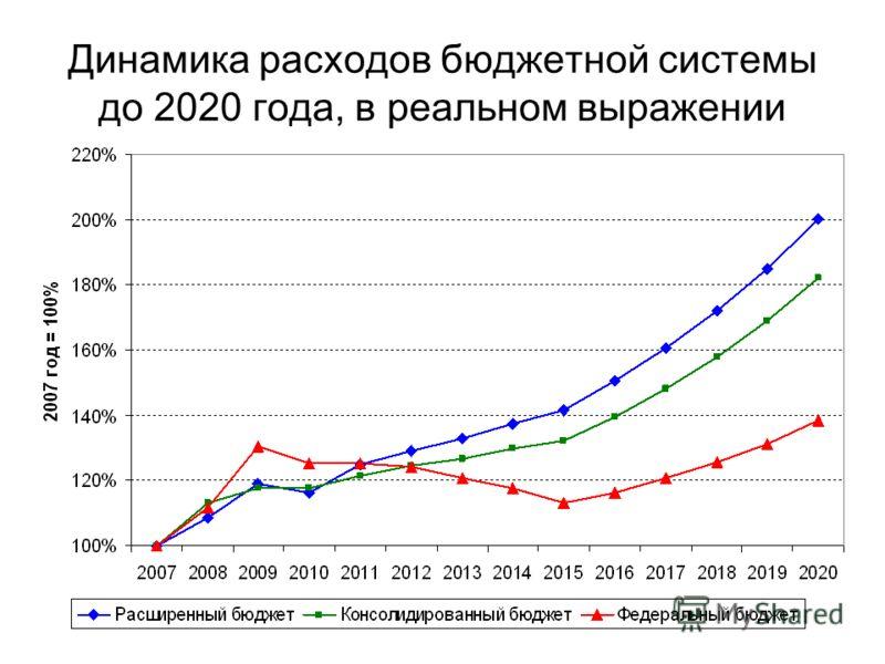 Динамика расходов бюджетной системы до 2020 года, в реальном выражении