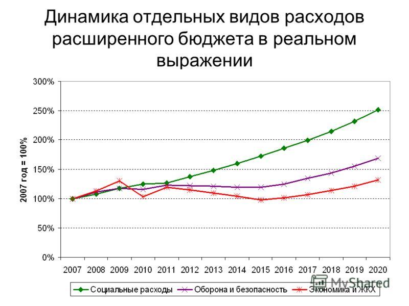 Динамика отдельных видов расходов расширенного бюджета в реальном выражении