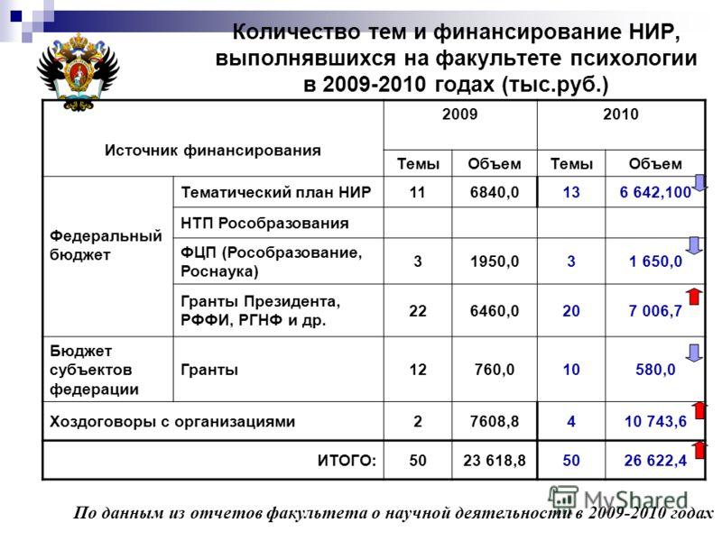 Количество тем и финансирование НИР, выполнявшихся на факультете психологии в 2009-2010 годах (тыс.руб.) Источник финансирования 20092010 ТемыОбъемТемыОбъем Федеральный бюджет Тематический план НИР116840,0136 642,100 НТП Рособразования ФЦП (Рособразо