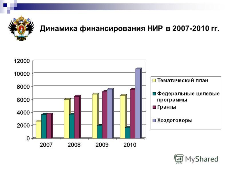 Динамика финансирования НИР в 2007-2010 гг.