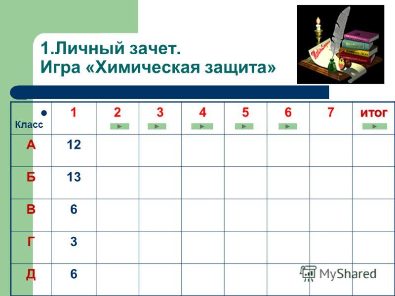 1.Личный зачет. Игра «Химическая защита» Класс 1234567итог А12 Б13 В6 Г3 Д6