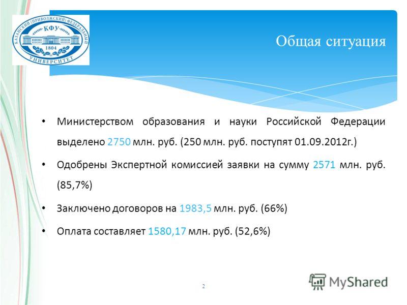 Общая ситуация Министерством образования и науки Российской Федерации выделено 2750 млн. руб. (250 млн. руб. поступят 01.09.2012г.) Одобрены Экспертной комиссией заявки на сумму 2571 млн. руб. (85,7%) Заключено договоров на 1983,5 млн. руб. (66%) Опл
