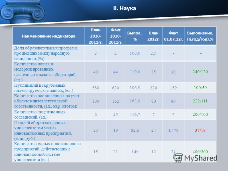Наименование индикатора План 2010- 2011гг. Факт 2010- 2011гг. Выпол., % План 2012г. Факт 01.07.12г. Выполнение, (п.год/год),% Доля образовательных программ, прошедших международную валидацию, (%) 22 100,0 2,5- - Количество новых и модернизированных и