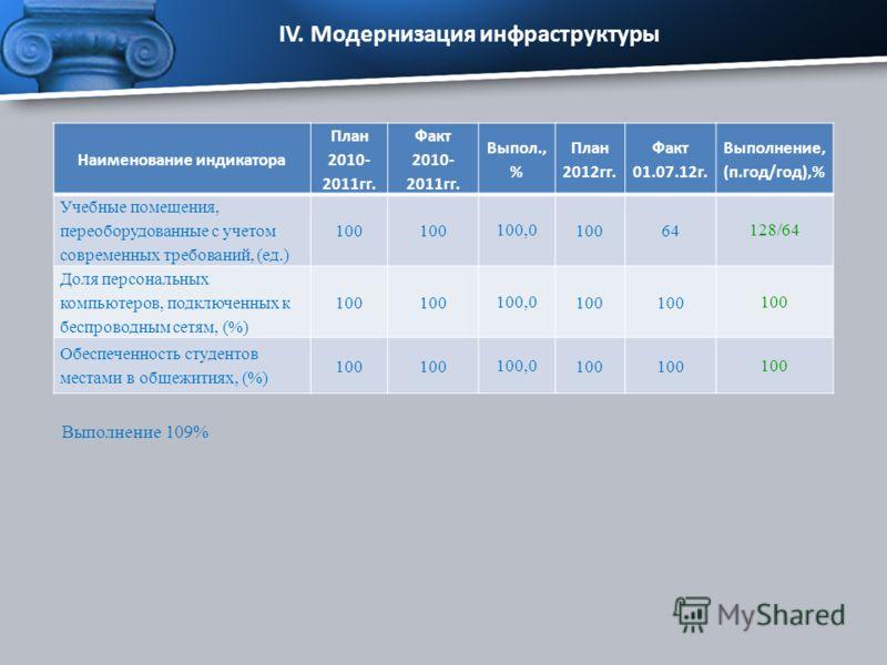Наименование индикатора План 2010- 2011гг. Факт 2010- 2011гг. Выпол., % План 2012гг. Факт 01.07.12г. Выполнение, (п.год/год),% Учебные помещения, переоборудованные с учетом современных требований, (ед.) 100 100,0 10064 128/64 Доля персональных компью