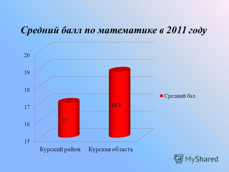 Средний балл по математике в 2011 году
