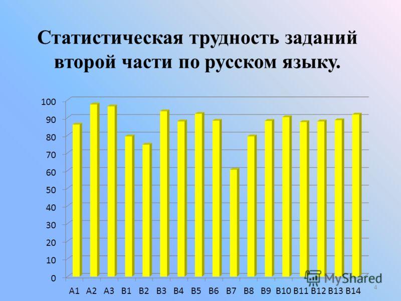 Статистическая трудность заданий второй части по русском языку. 4