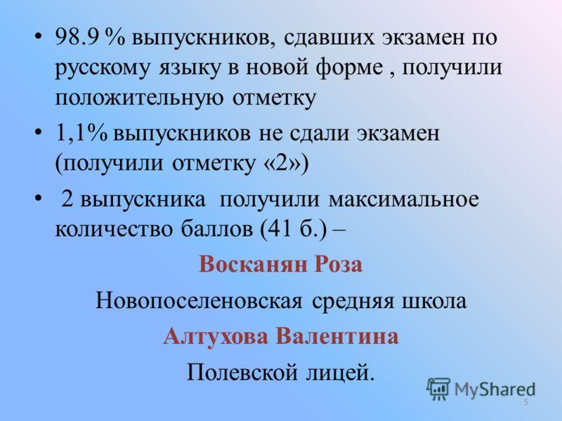 98.9 % выпускников, сдавших экзамен по русскому языку в новой форме, получили положительную отметку 1,1% выпускников не сдали экзамен (получили отметку «2») 2 выпускника получили максимальное количество баллов (41 б.) – Восканян Роза Новопоселеновска