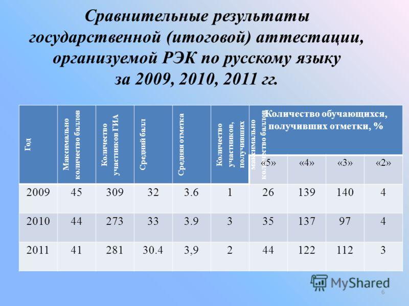 Сравнительные результаты государственной (итоговой) аттестации, организуемой РЭК по русскому языку за 2009, 2010, 2011 гг. Год Максимально количество баллов Количество участников ГИА Средний балл Средняя отметка Количество участников, получивших макс