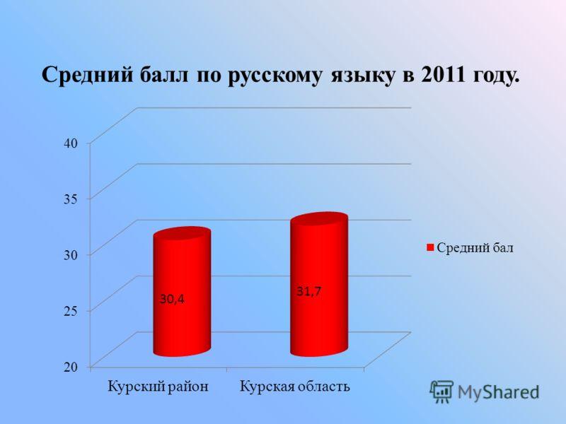 Средний балл по русскому языку в 2011 году.