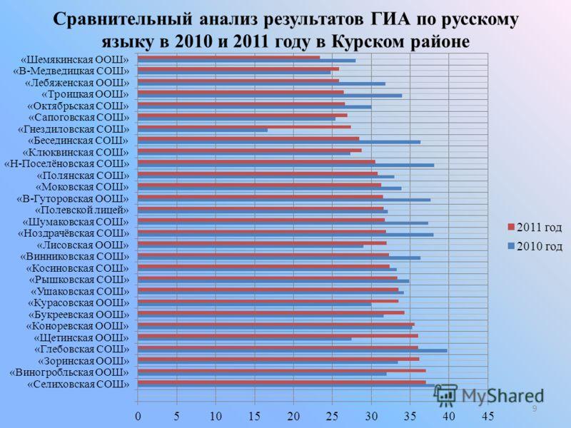 Сравнительный анализ результатов ГИА по русскому языку в 2010 и 2011 году в Курском районе 9