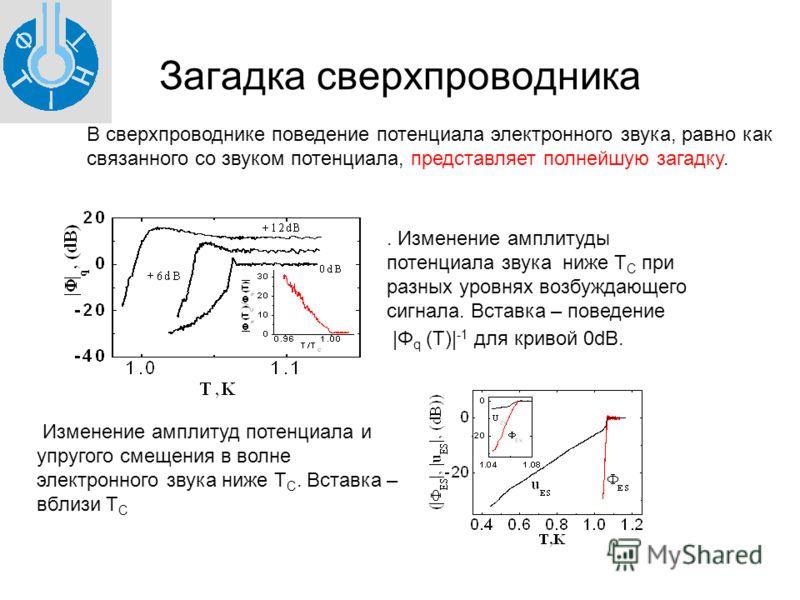 Загадка сверхпроводника. Изменение амплитуды потенциала звука ниже Т С при разных уровнях возбуждающего сигнала. Вставка – поведение |Φ q (Т)| -1 для кривой 0dB. В сверхпроводнике поведение потенциала электронного звука, равно как связанного со звуко