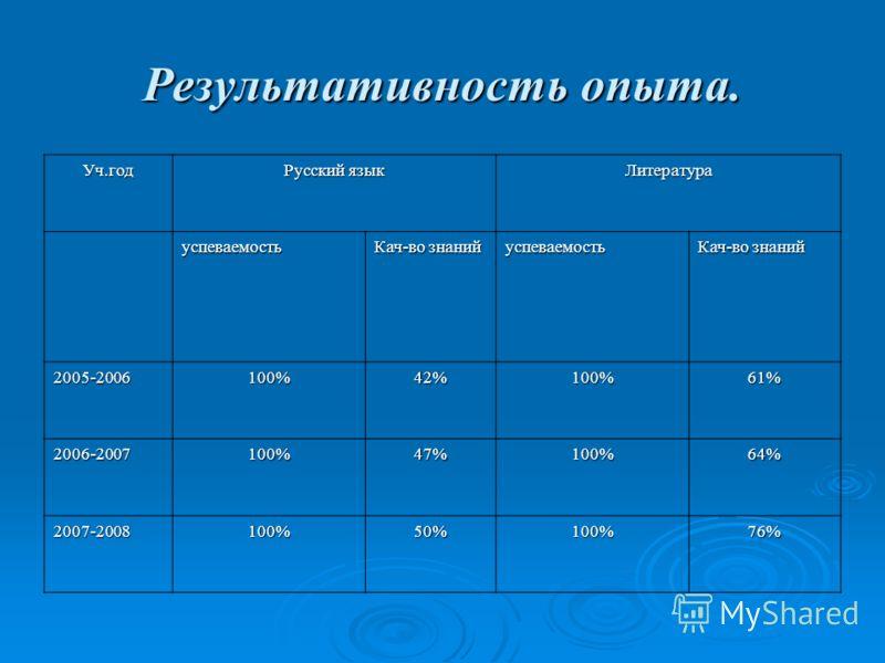 Результативность опыта. Уч.год Русский язык Литература успеваемость Кач-во знаний успеваемость 2005-2006100%42%100%61% 2006-2007100%47%100%64% 2007-2008100%50%100%76%