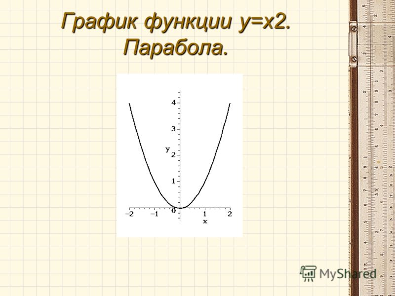 График функции y=x2. Парабола.