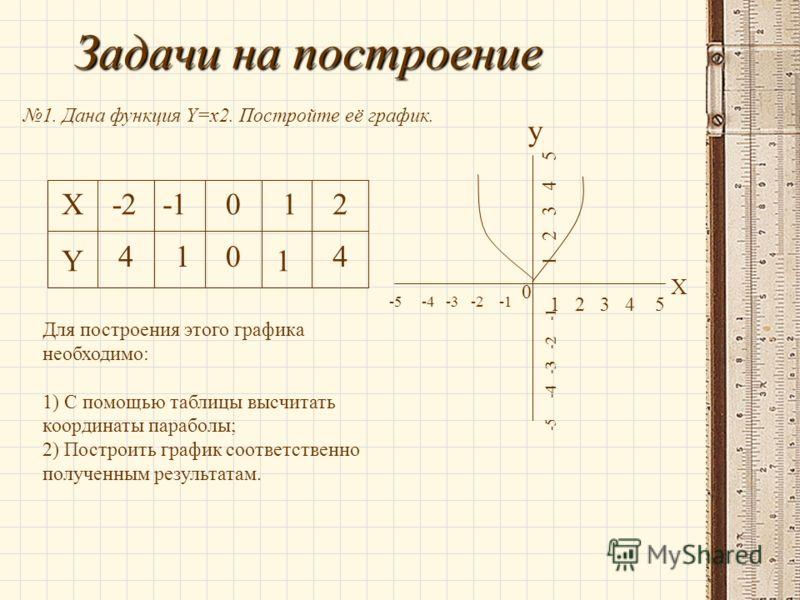 Задачи на построение 1. Дана функция Y=x2. Постройте её график. X Y -2012 4410 1 - 5 - 4 - 3 - 2 - 1 0 1 2 3 4 5 X y -5 -4 -3 -2 -1 1 2 3 4 5 Для построения этого графика необходимо: 1) С помощью таблицы высчитать координаты параболы; 2) Построить гр