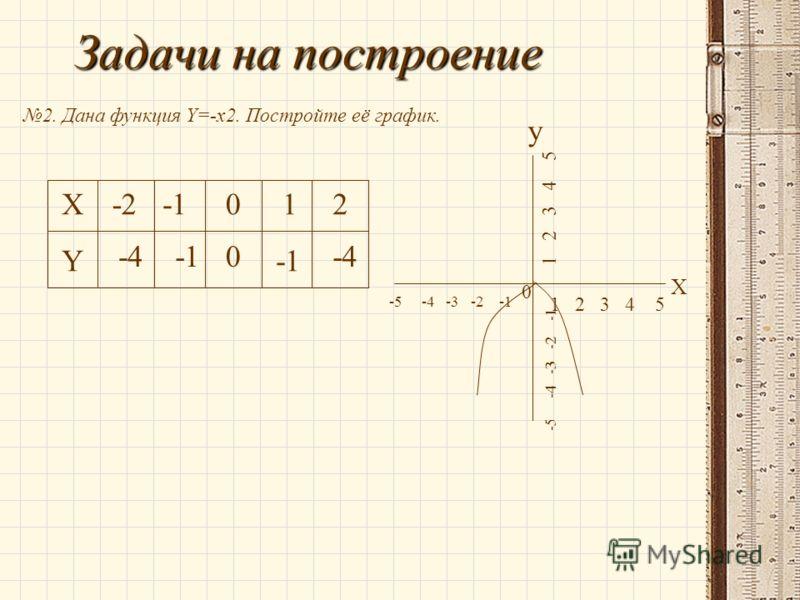 Задачи на построение 2. Дана функция Y=-x2. Постройте её график. X Y -2012 -4-4-4-4-10 -1 - 5 - 4 - 3 - 2 - 1 0 1 2 3 4 5 X y -5 -4 -3 -2 -1 1 2 3 4 5