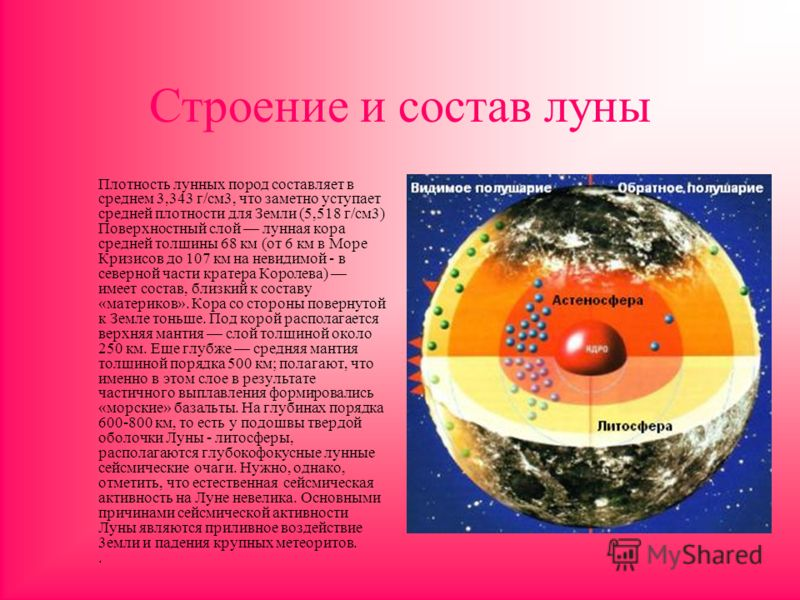 Строение и состав луны Плотность лунных пород составляет в среднем 3,343 г/см3, что заметно уступает средней плотности для Земли (5,518 г/см3) Поверхностный слой лунная кора средней толщины 68 км (от 6 км в Море Кризисов до 107 км на невидимой - в се