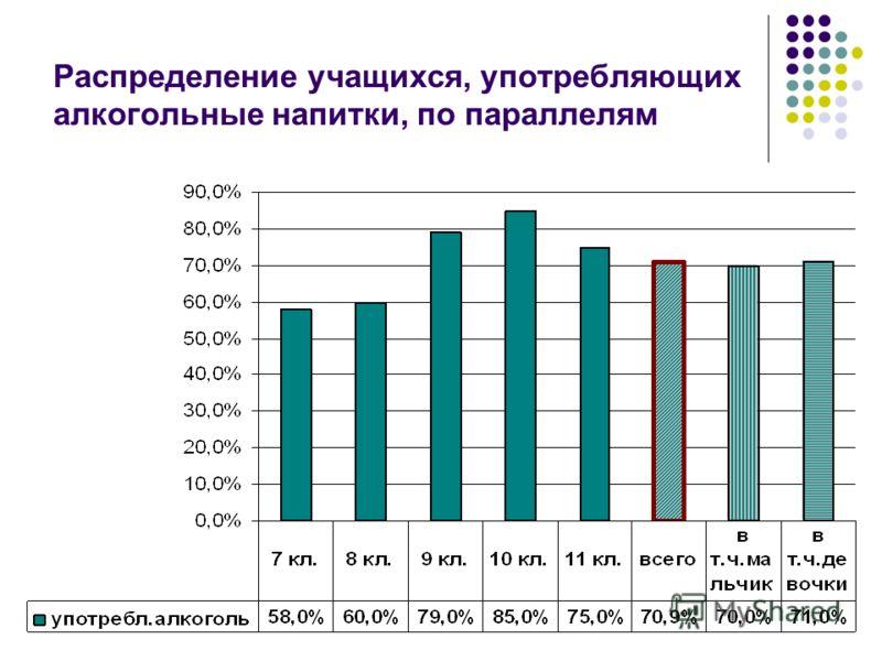 Распределение учащихся, употребляющих алкогольные напитки, по параллелям