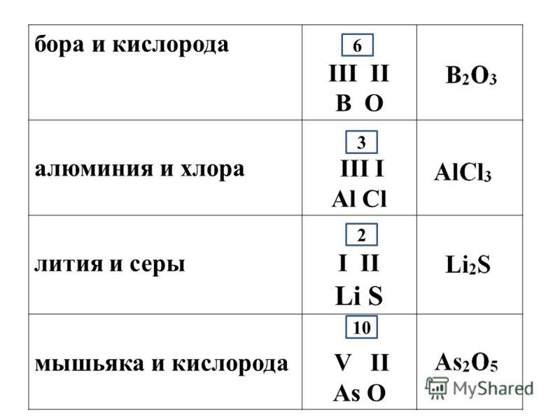 бора и кислорода III II B O алюминия и хлора III I Al Cl лития и серы I II Li S мышьяка и кислорода V II As O 6 3 2 10
