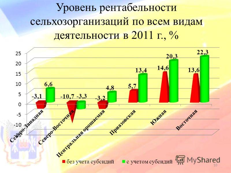 Уровень рентабельности сельхозорганизаций по всем видам деятельности в 2011 г., % 10