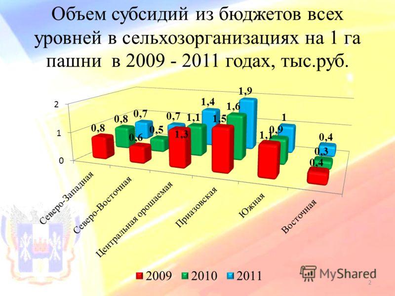 Объем субсидий из бюджетов всех уровней в сельхозорганизациях на 1 га пашни в 2009 - 2011 годах, тыс.руб. 2