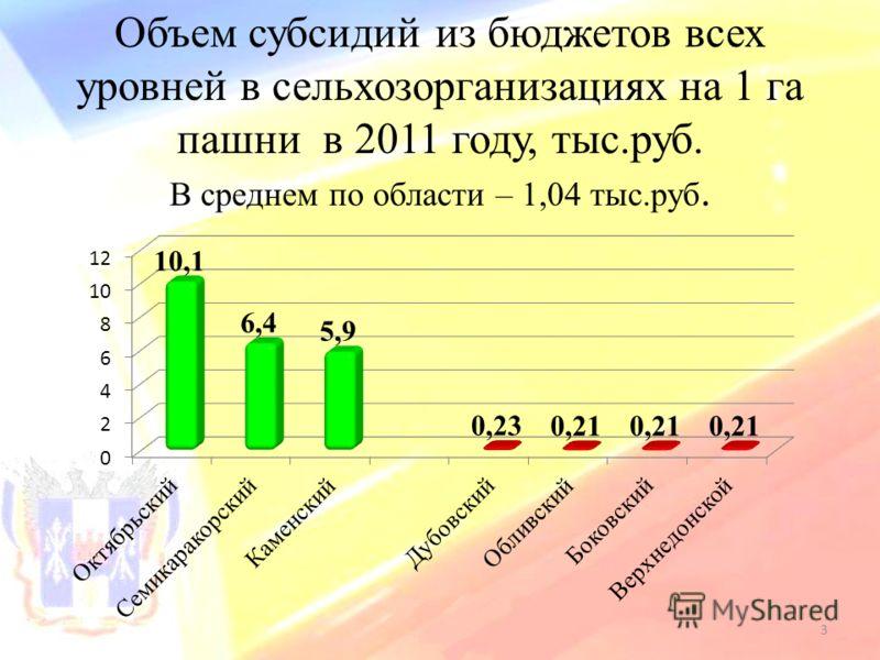 Объем субсидий из бюджетов всех уровней в сельхозорганизациях на 1 га пашни в 2011 году, тыс.руб. В среднем по области – 1,04 тыс.руб. 3