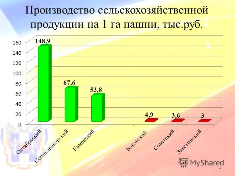 Производство сельскохозяйственной продукции на 1 га пашни, тыс.руб. 4