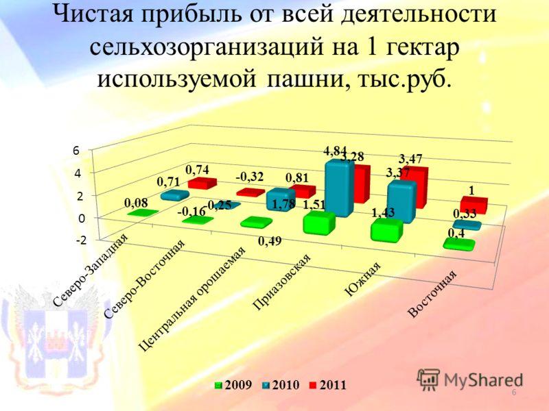 Чистая прибыль от всей деятельности сельхозорганизаций на 1 гектар используемой пашни, тыс.руб. 6
