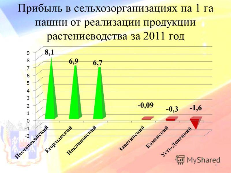 Прибыль в сельхозорганизациях на 1 га пашни от реализации продукции растениеводства за 2011 год 8