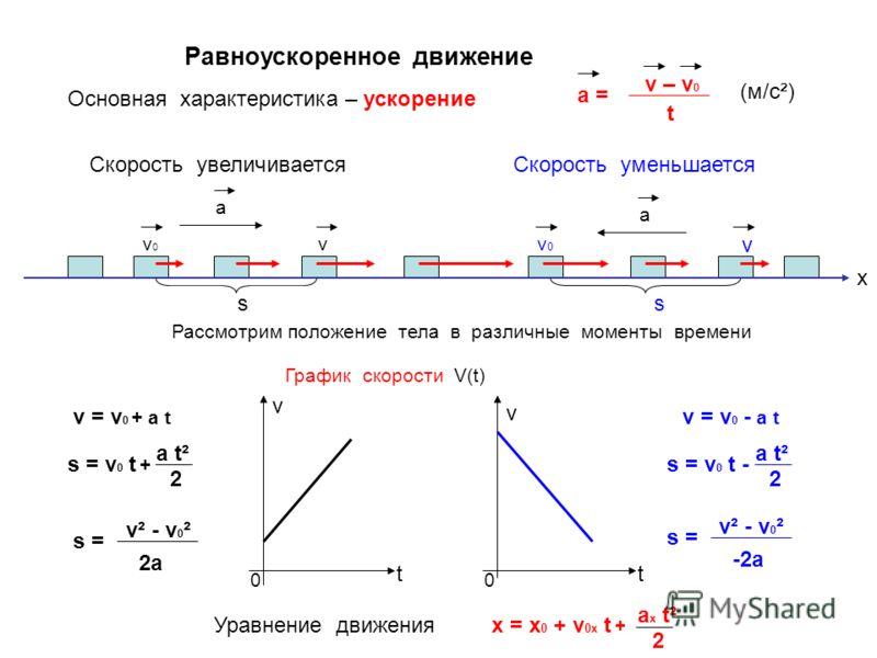 Равноускоренное движение а v v0v0 а Скорость увеличиваетсяСкорость уменьшается Основная характеристика – ускорение a = v – v 0 t Рассмотрим положение тела в различные моменты времени х v v0v0 s v = v 0 + a t s = v 0 t + a t² 2 s = v² - v 0 ² 2a v = v