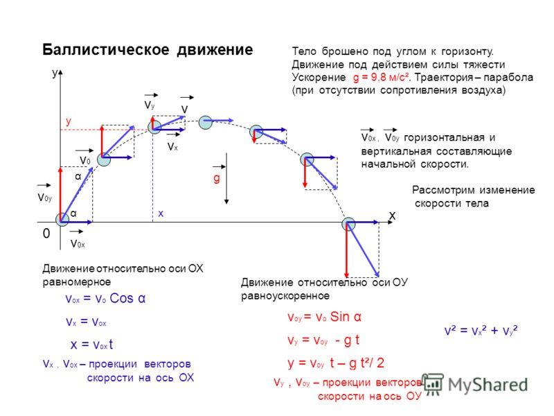 Баллистическое движение vxvx g Тело брошено под углом к горизонту. Движение под действием силы тяжести Ускорение g = 9,8 м/с². Траектория – парабола (при отсутствии сопротивления воздуха) Рассмотрим изменение скорости тела 0 х у v0v0 v 0x v 0y α α v