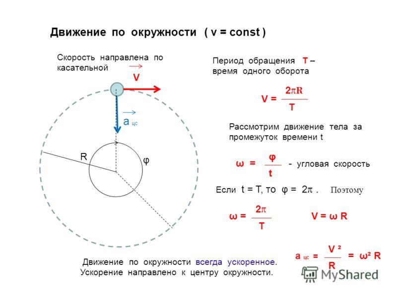 Движение по окружности ( v = const ) Скорость направлена по касательной Период обращения T – время одного оборота V = 2πR2πR T Рассмотрим движение тела за промежуток времени t ω = φ t - угловая скорость Движение по окружности всегда ускоренное. Ускор