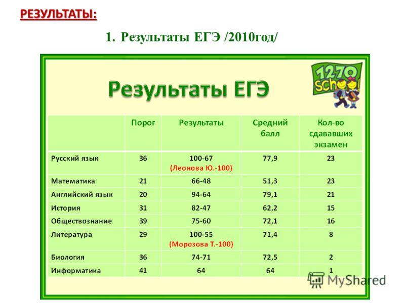 РЕЗУЛЬТАТЫ: 1.Результаты ЕГЭ /2010год/