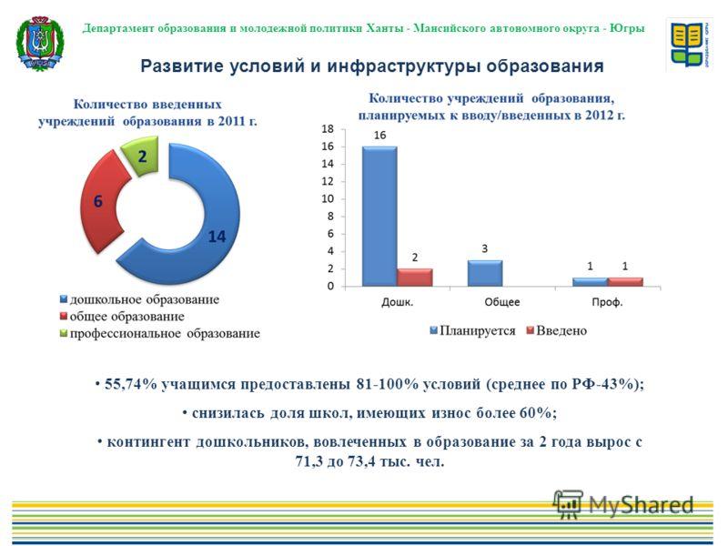 Департамент образования и молодежной политики Ханты - Мансийского автономного округа - Югры Развитие условий и инфраструктуры образования 55,74% учащимся предоставлены 81-100% условий (среднее по РФ-43%); снизилась доля школ, имеющих износ более 60%;