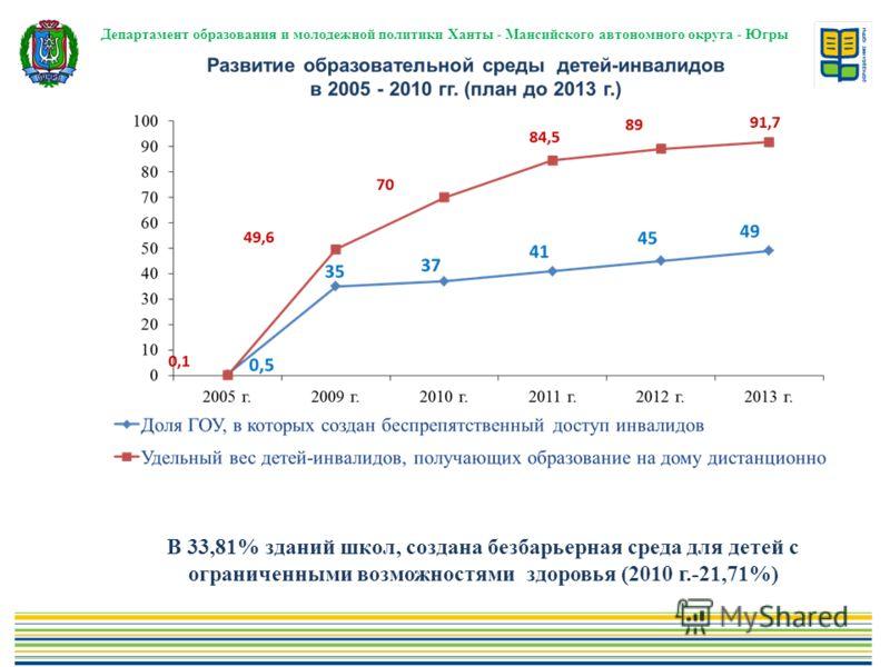 Департамент образования и молодежной политики Ханты - Мансийского автономного округа - Югры В 33,81% зданий школ, создана безбарьерная среда для детей с ограниченными возможностями здоровья (2010 г.-21,71%)
