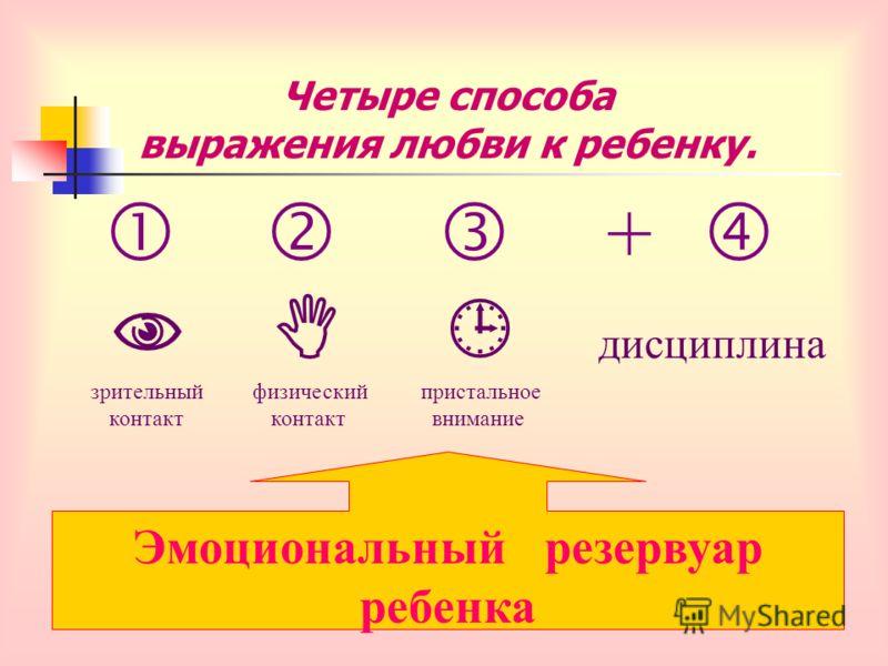 Четыре способа выражения любви к ребенку. + дисциплина зрительный физический пристальное контакт контакт внимание Эмоциональный резервуар ребенка