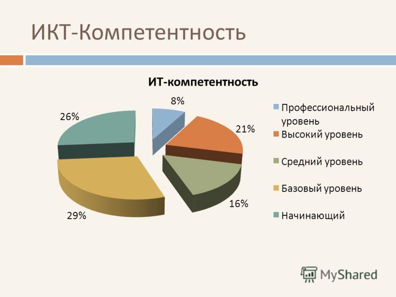 ИКТ - Компетентность